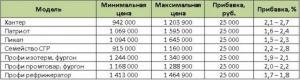 Все внедорожники от компании УАЗ получили прибавку в цене